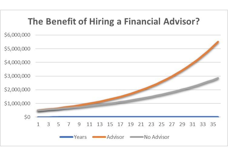 The Benefit Of Hiring A Financial Advisor?